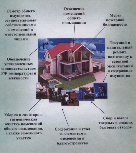 Из чего состоят услуги управления помещениями