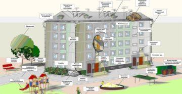 Что входит в плату за содержание жилья многоквартирного дома