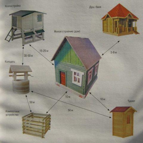 Нормативы расстояния при строительстве частного дома